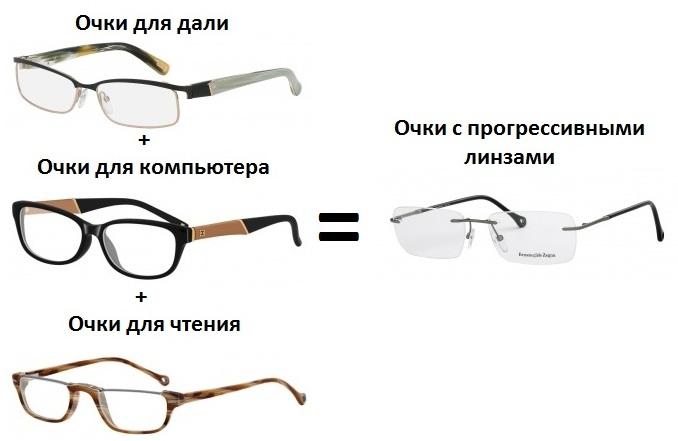 Очки для зрения модные оправы мужские